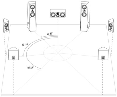 in ceiling speaker placement the of speaker placement svs