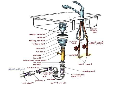 Kitchen Sink Assembly Diagram ? Wow Blog