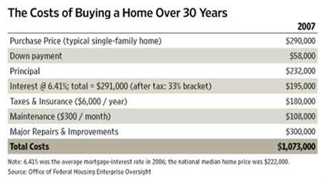 additional cost when buying a house the cost of buying a home over 30 years