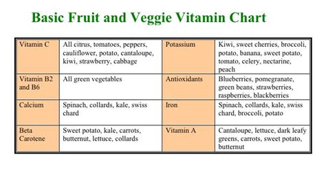 vitamin c vegetables and fruits chart basic fruit veggie vitamin chart for the health of it