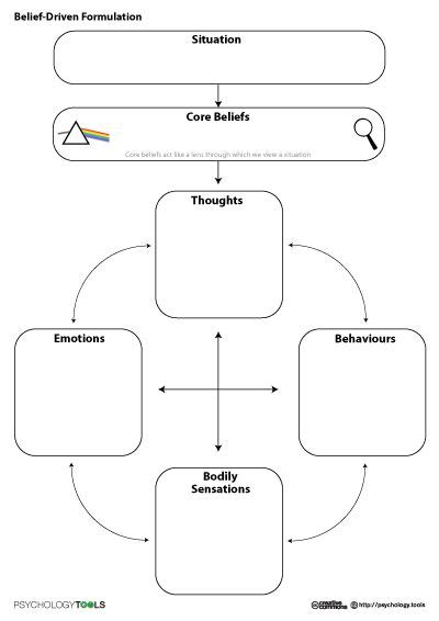 Understanding Sexuality Worksheet