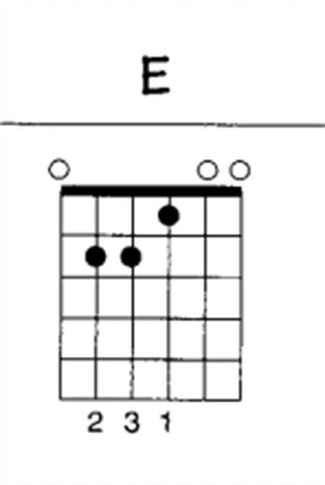 Kunci Cyber belajar bermain gitar pemula menghafal chord kunci gitar smt cyber