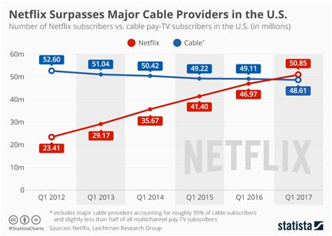 Watch Major Chionships The 5 Biggest U S Open - chart netflix surpasses major cable providers in the u s