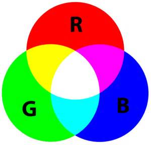 color wheel rgb a colorful guide to understanding color