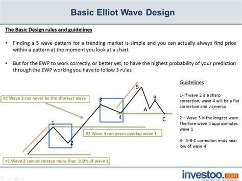 what does pattern rule mean rules of the basic elliot wave theory pattern investoo