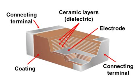 mlcc capacitor applications multilayer ceramic capacitor mlcc market by applications types track and trace technology
