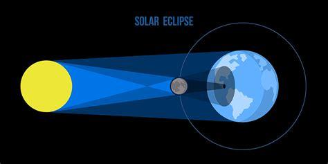 diagram of solar eclipse 10 solar eclipse activities for left brain craft brain