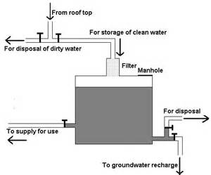 Schematic diagram of a roof water harvesting structure for storage cum