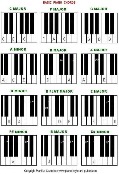 keyboard tutorial for christian songs f beginner piano worksheet basic piano chords easy