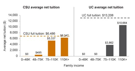 How Much Would My Mba Cost At Cal State by Higher Education In California Student Costs