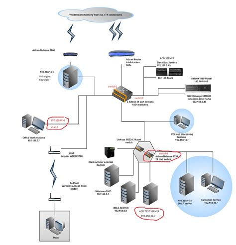 vlan network diagram network diagram vlan choice image how to guide and refrence