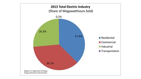 average of a average monthly electrical bill by state updated data eye on housing