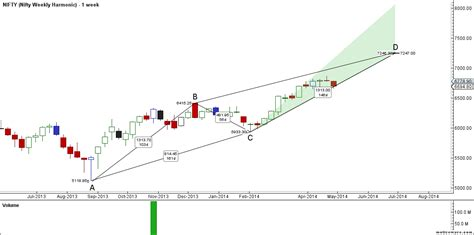 nifty pattern trading nifty harmonic pattern and crab pattern analysis bramesh