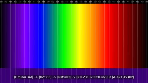color frequency acoustic to electro optical frequency sound to color