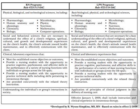 Lvn Scope Of Practice Essay by Nursing Delegation Responsibility Ibiblio Web Fc2