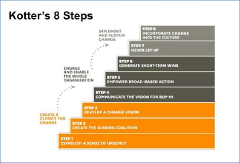 kotter 8 steps exle the pm role in a lean and agile world