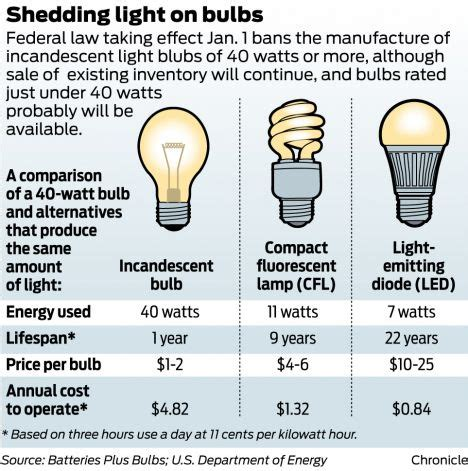 Are Led Light Bulbs Worth The Price 3 C S Of Leds Cost Color And Choice Blue Cypress Home