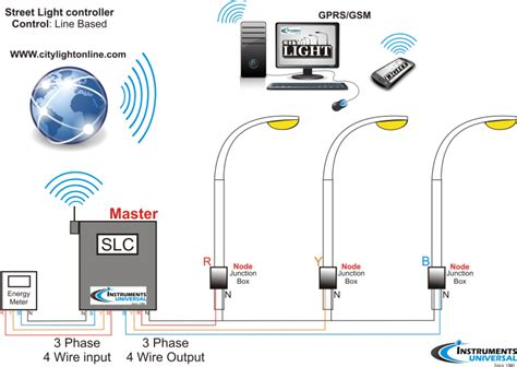 system for lights wireless remote l monitoring and systems