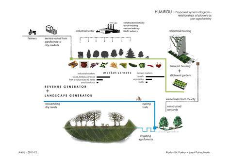 landscape diagram 5 best images of it system landscape diagram sap system