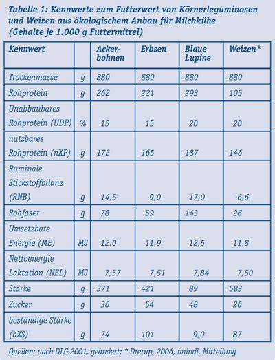 kerntemperatur tabelle ufop einsatz heimischen k 246 rnerleguminosen in der