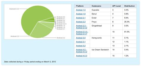 android api versions list of most popular android phones stack overflow