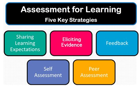 themes educational assessment assessment for learning five key strategies school