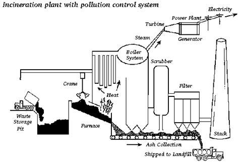 waste incinerator ftempo