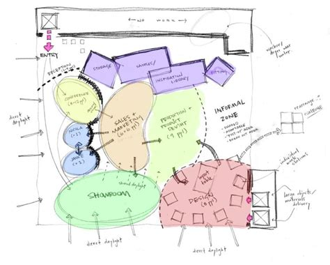 theme park zoning zoning diagram interior design 45 best diagram images on