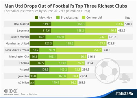 chart the richest families in america statista chart utd drops out of football s top three richest clubs statista