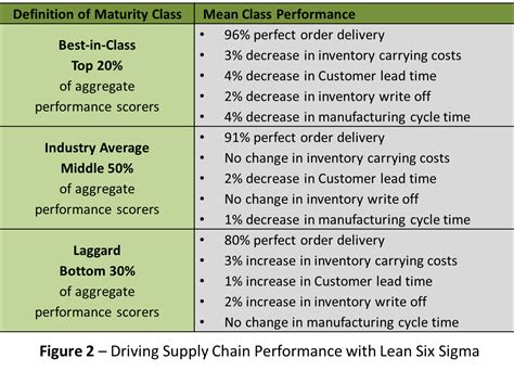 How To Measure Supply Chain Performance On Time Delivery Kpi Template