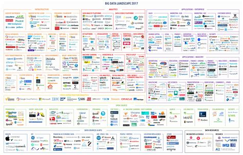 picture 13 of 50 big data landscape beautiful the 2017