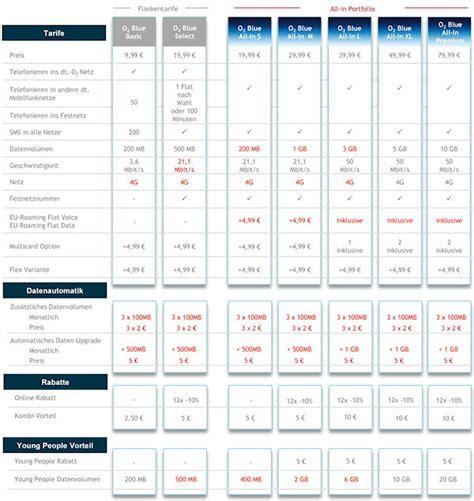 o2 zu hause neue o2 blue tarife ab februar mit datenautomatik