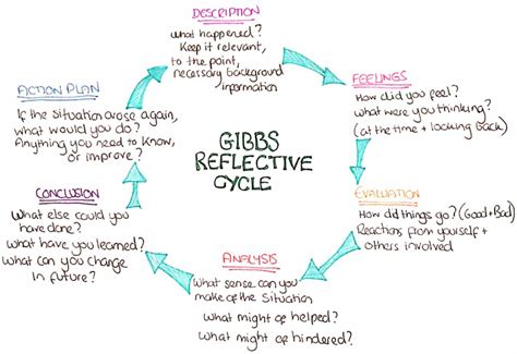 gibbs reflective model template gibbs reflective cycle how i decided to college paper