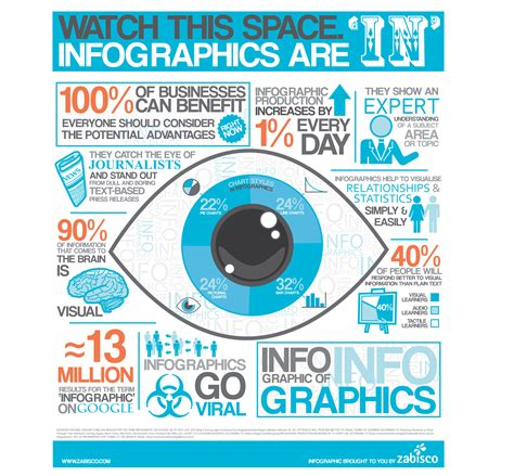 infographics design infographics as part of your content marketing strategy