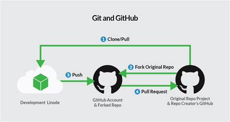 git tutorial fork developing with git and github for beginners