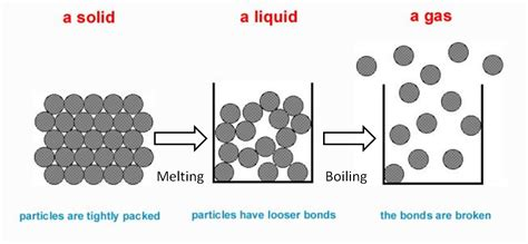 model of matter science reflections particulate model of matter
