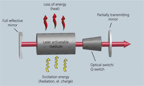 laser diode resonator laser diode resonator 28 images specific applications of sensors for photonic and imaging
