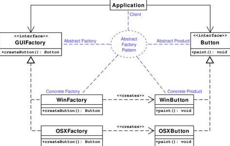 design pattern in java wiki penerapan design pattern abstract factory di java rentalps2