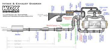 Exhaust System On A Turbo Car How Does A Turbo Back Exhaust Work Autos