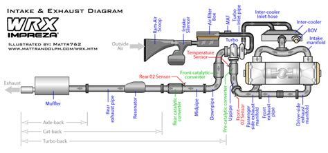 subaru impreza exhaust system diagram masked marvel sti intake and exhaust diagram