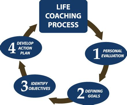 life couching divine life coach consulting