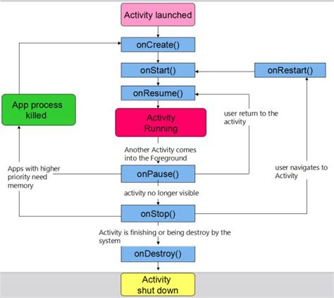 android application lifecycle activity cycle