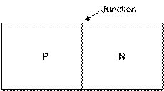 pn junction ncert cbse class 12 physics notes semiconductor electronics p n junction aglasem schools