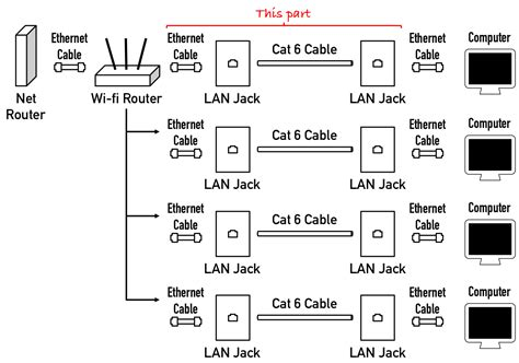 ethernet through house wiring cabling how do i run wired internet from a single router