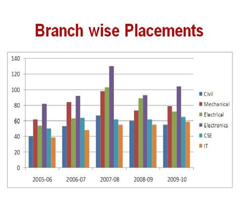 Mnit Jaipur Mba Placements by All Nit Placements Manit Bhopal Placement 2010 11