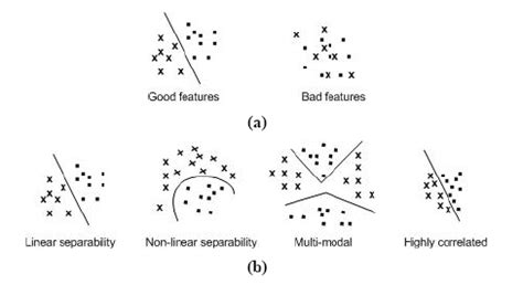 pattern recognition for classification in r chapter 1 pattern classification