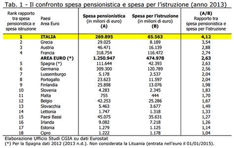 la spesa testo solidariet 224 veneto fondo pensione pensioni in italia la