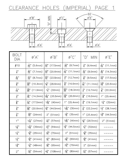 Clearance Holes Charts