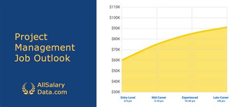 project management salary guide salary education