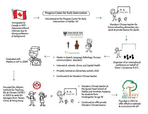 resume teaching in china esl china resume dissertationguides web fc2